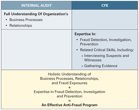 March-SpecialtotheWeb-cfe-internal-audit-synergy-fig-1
