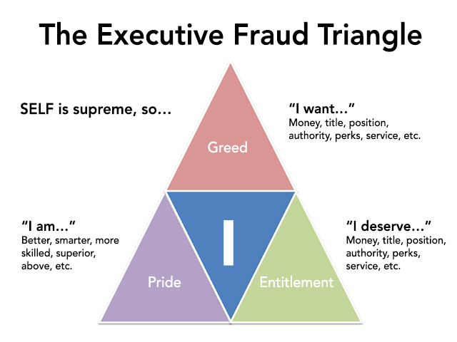 The organizational fraud triangle of leadership culture and control in enron